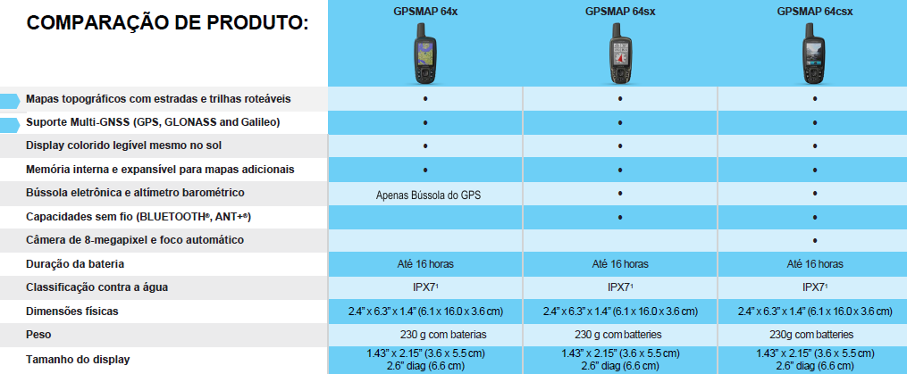 GPS Portátil Garmin GPSMap 64csx
