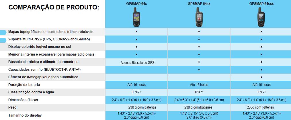 GPS Portátil Garmin GPSMap 64x