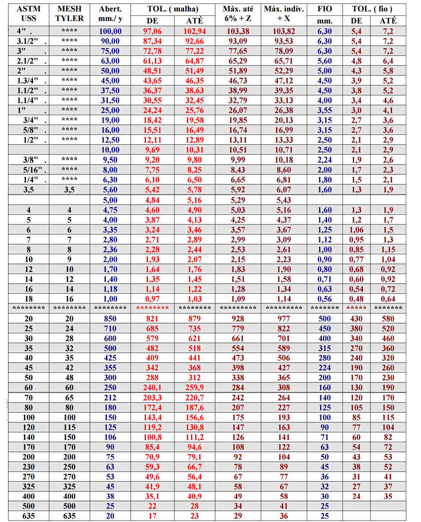 """Peneiras Granulométricas com Aro e Malha Inox - Ø 3"""" - Altura 1"""""""