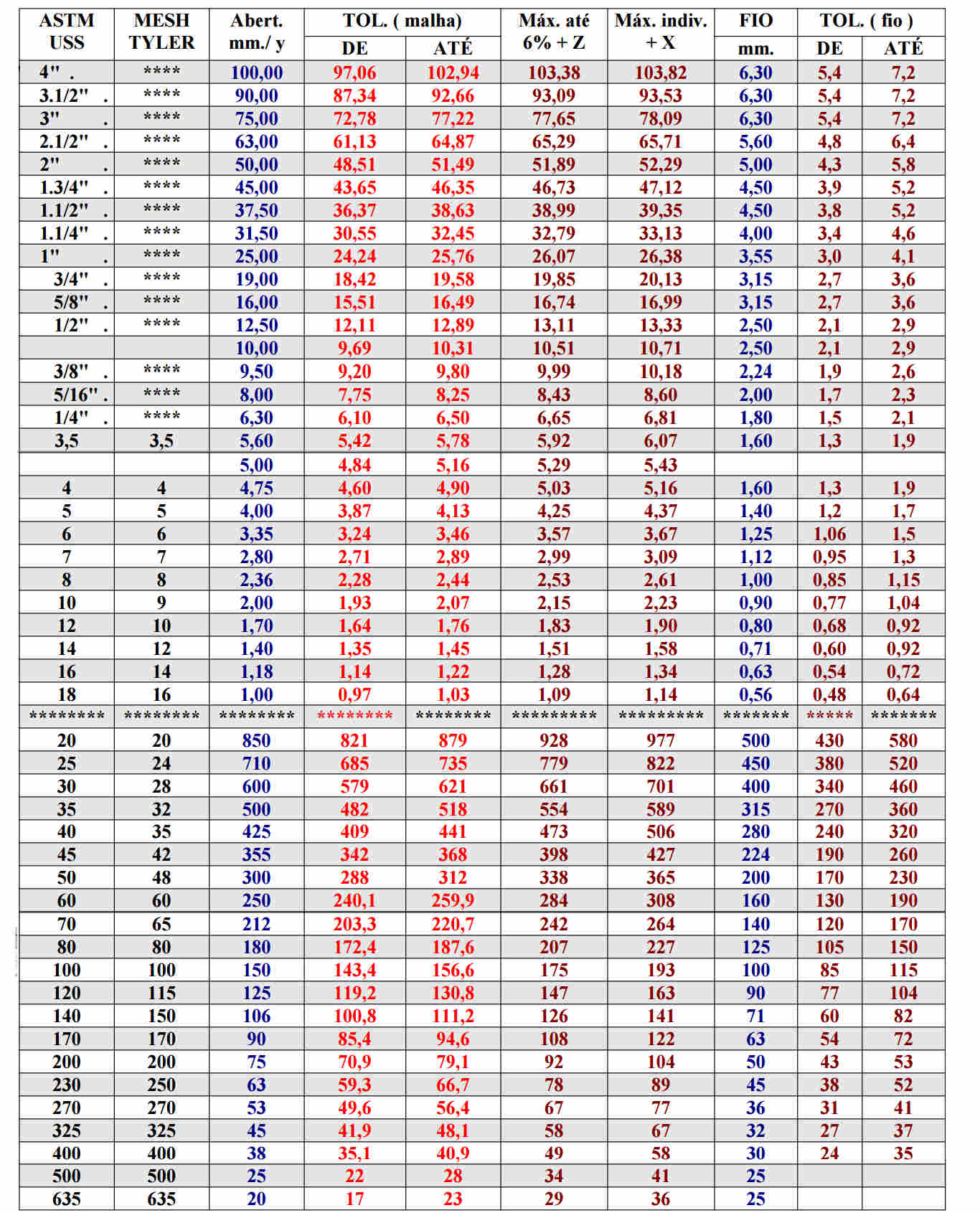 """Peneiras Granulométricas com Aro e Malha Inox - Ø 5"""" - Altura 2"""""""