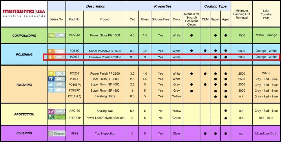 Composto polidor IP-2000 Menzerna 300ml p/ refino