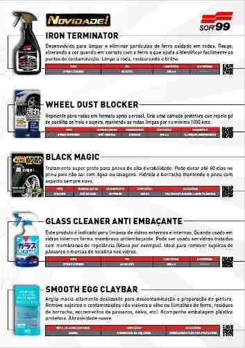 Kit 1 Whell Dust Blocker + 1 Black Magic Soft99