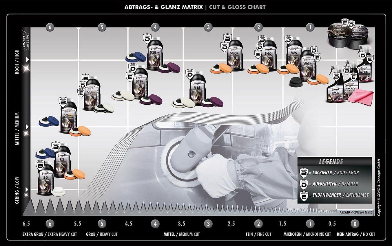 Polidor De Corte Extra Pesado S2 1 Kg Scholl Concepts