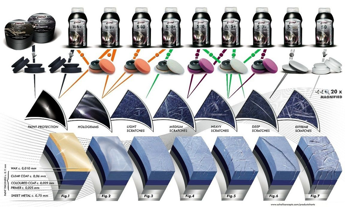Scholl S30 Composto Polidor Alta Performance Premium 1kg s30+