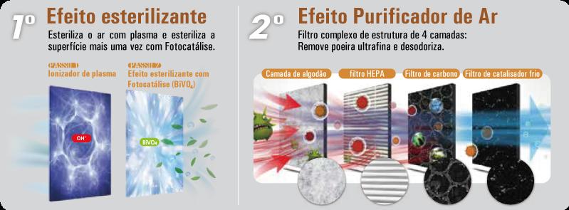 Esterilizador de AR Plasma W - Elimina 99,999% do Coronavírus suspenso no ar em 20 minutos  - MRE Ferramentas