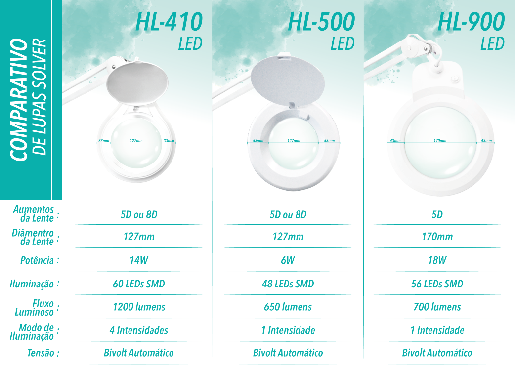 Lupa de bancada com iluminação LED Solver HL-500 5X   - MRE Ferramentas