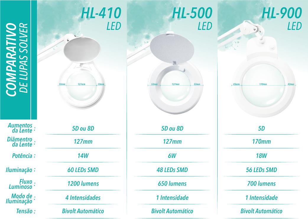 Lupa de bancada com iluminação LED Solver HL-500 8X   - MRE Ferramentas