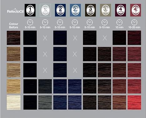 Coloração para Sobrancelhas Refectocil  2 Preto Azulado 15ml