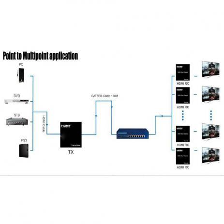 Extensor Hdmi Até 120m Via Cabo de Rede - Matrix Ip CAT5e/CAT6 Ethernet