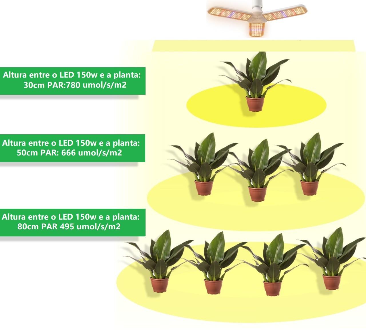 PAINEL GROW QUANTUM LED 150W E-27 (FULL SPECTRUM)