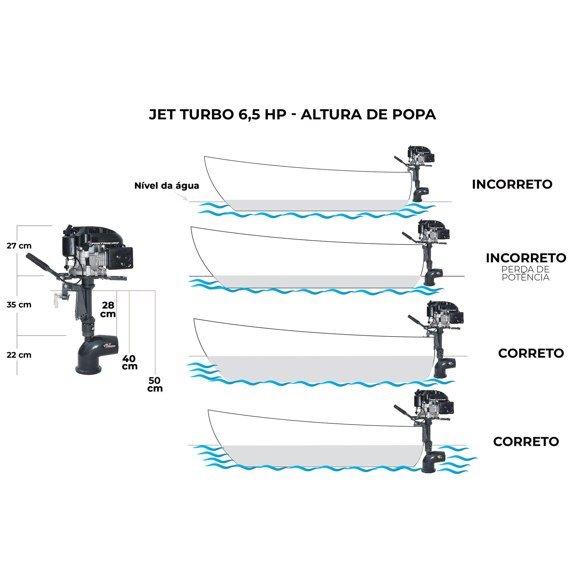 Jet Turbo Pantaneiro 6,5hp