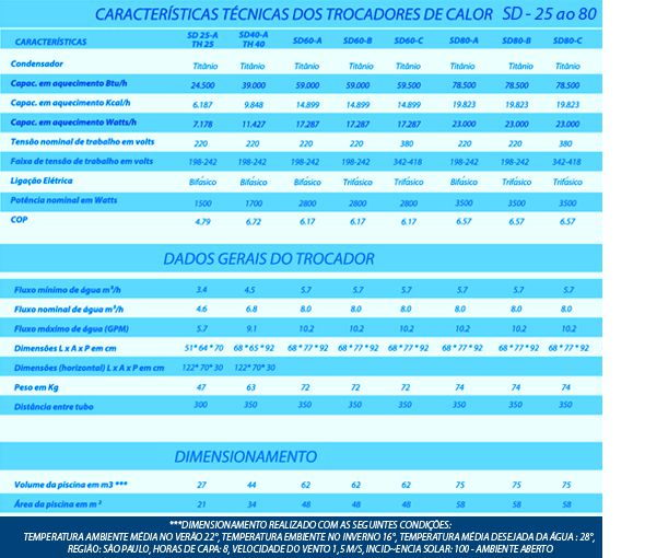 Aquecedor de piscina Sodramar Yes - Trocador de Calor Sd-180 Trif 220V