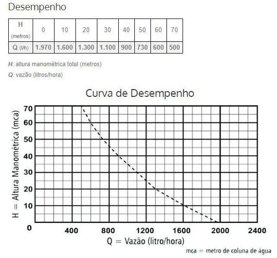 Bomba Submersa Anauger 800 5G 380W Sapo 110 volts