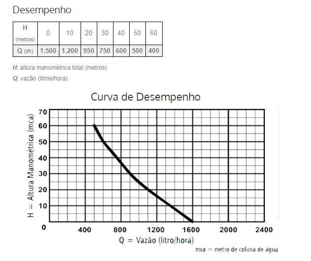 Bomba Submersa Anauger Sappo 5G 320W Sapo 220V