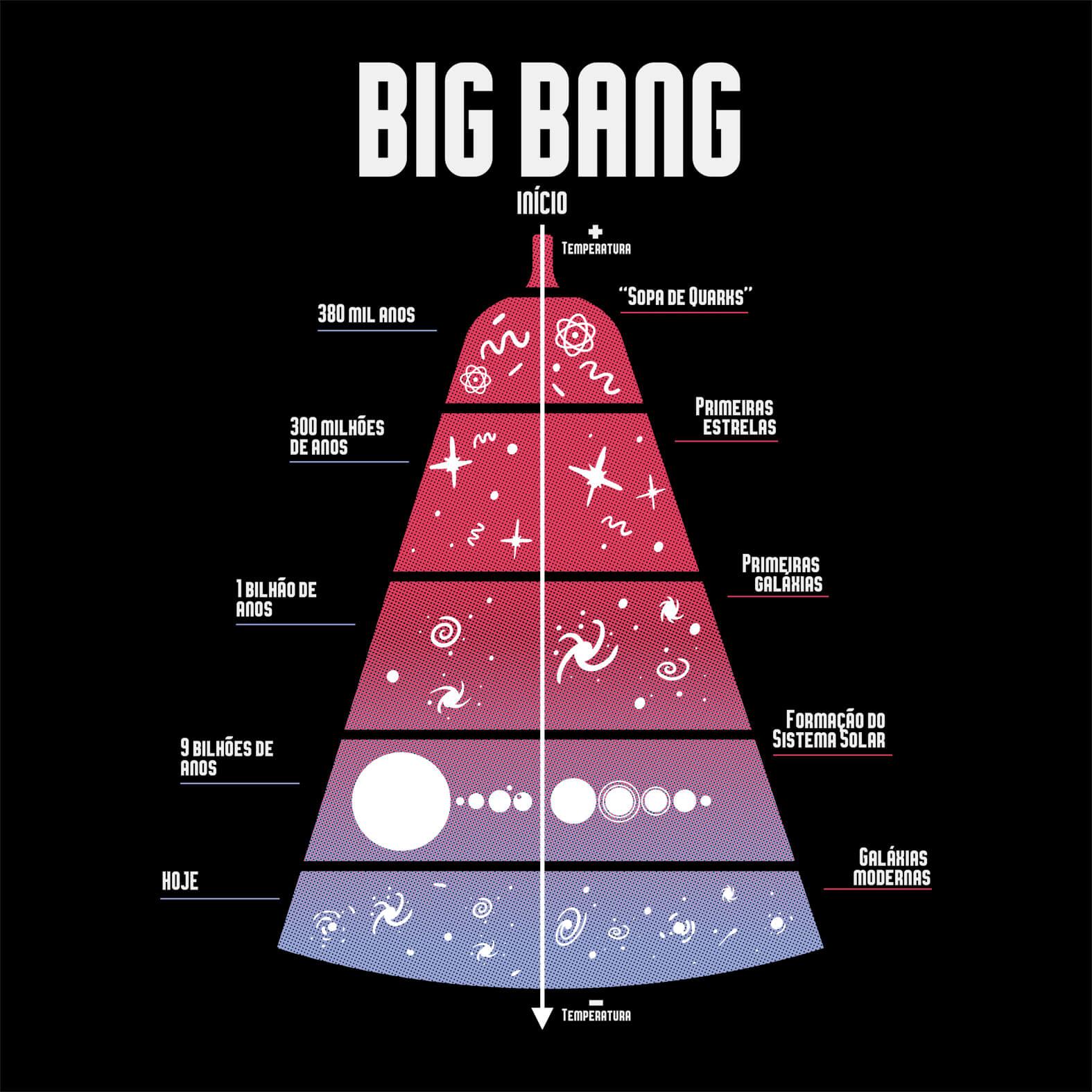 Camiseta Masculina Timeline Big Bang