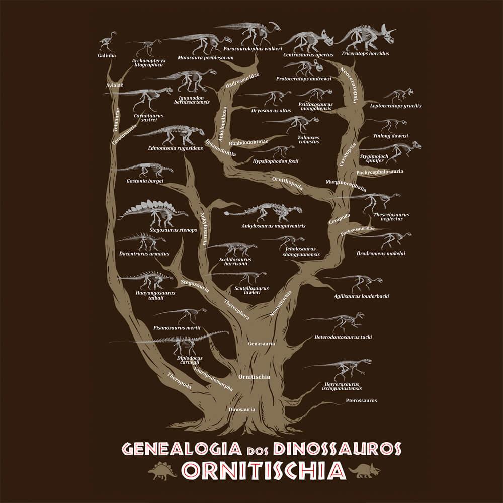 Pôster Genealogia dos Dinossauros Ornitischia