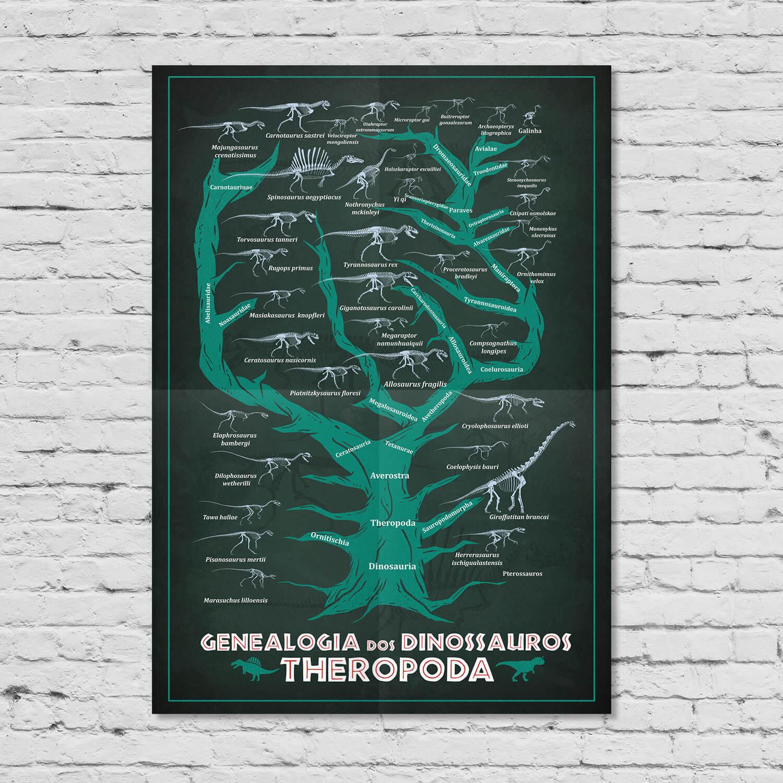 Pôster Genealogia dos Dinossauros Theropoda