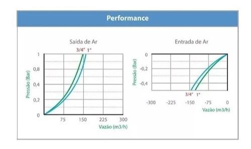 Válvula Ventosa 3/4 Dupla Função Para Irrigação Gotejamento