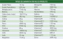 Suplemento Alimentar Nutroplus Crescimento para cães filhotes alimentação caseira 500g