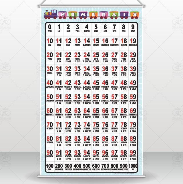 Banner Numerais de 0 a 1000 Banner Escolar