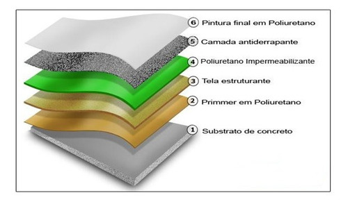 Coverprime Impermeabilizante Em Poliuretano 1 Kg