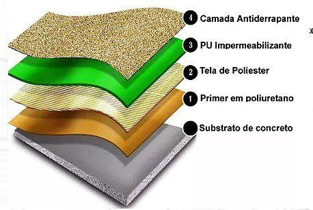 Sistema de Impermeabilização Tráfego Leve para Laje / Piscina / Concreto / Edifício Garagem 6,350 Kg