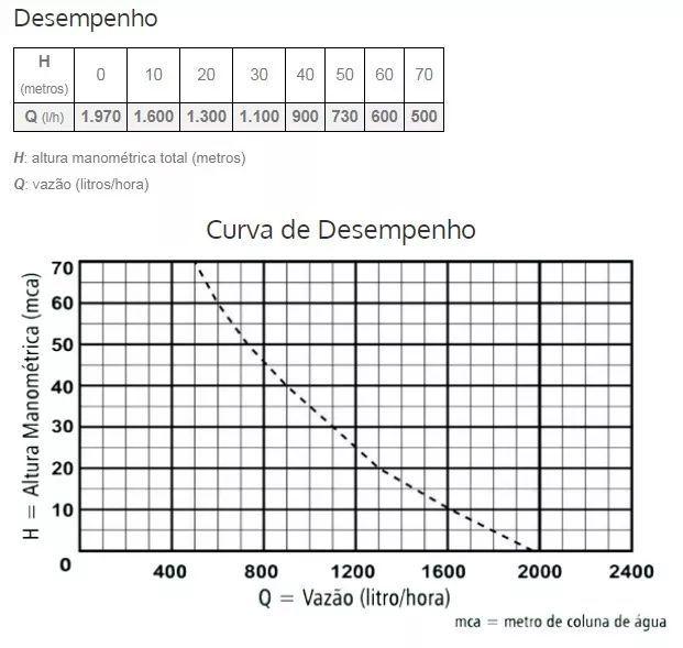 Bomba Aguá Submersa Anauger 800 5g 3/4 380w 254v Mod Novo