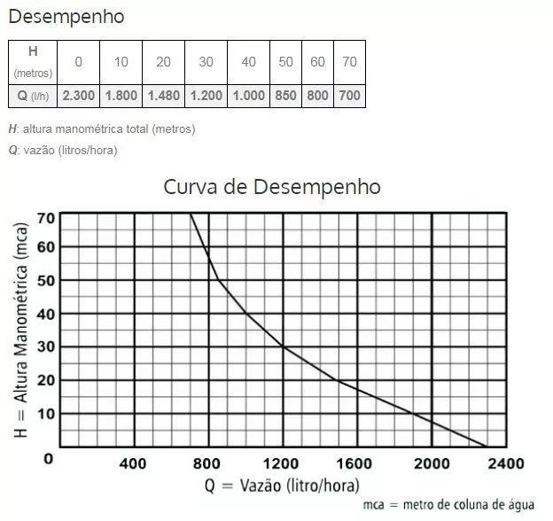 Bomba Aguá Submersa Anauger 900 5g 1 Pol  450w 220v Mod Novo