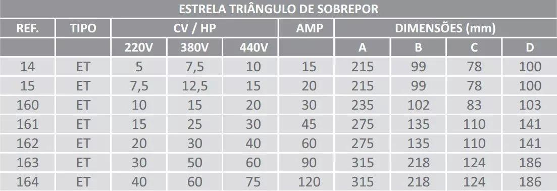 Chave Trifásica Estrela Triângulo Lombard 15cv 220v Et-161