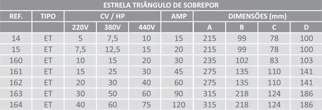 Chave Trifásica Estrela Triângulo Lombard 7,5cv 220v Et-15