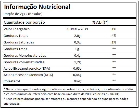 Super ômega 3 TG 90 CAPS -Essential nutrition