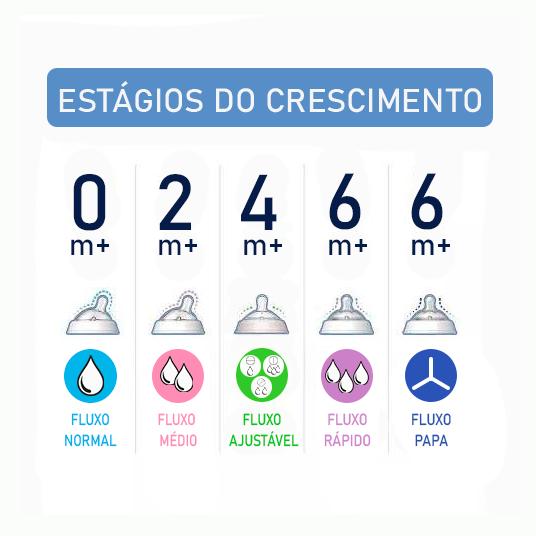 BICO DE MAMADEIRA STEP UP FLUXO AJUSTÁVEL 4m+ COM 2 UNIDADES - CHICCO