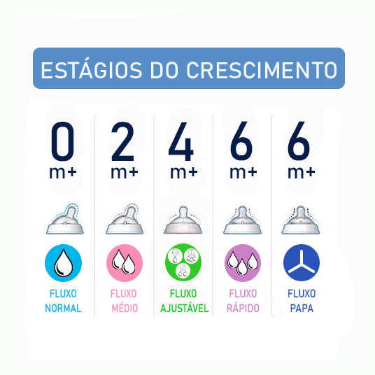 BICO DE MAMADEIRA STEP UP FLUXO RÁPIDO 6M+ COM 2 UNIDADES - CHICCO