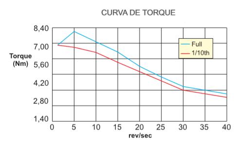 HT34-487 Motor de Passo HT Nema 34 de torque 130 Kg.cm