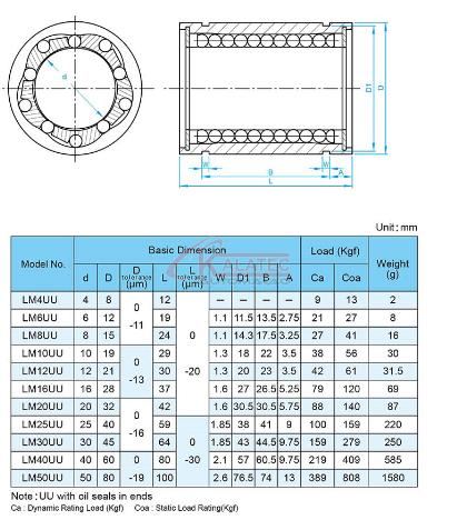LM20UU - ROLAMENTO LINEAR FECHADO 20mm