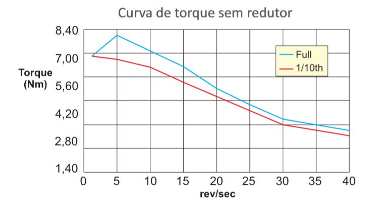 NEMA HT34 + redutor planetario 10:1 – Corrente 6,3 A – Eixo Redutor 16mm –  Saída Redutor Holding T. 80Nm