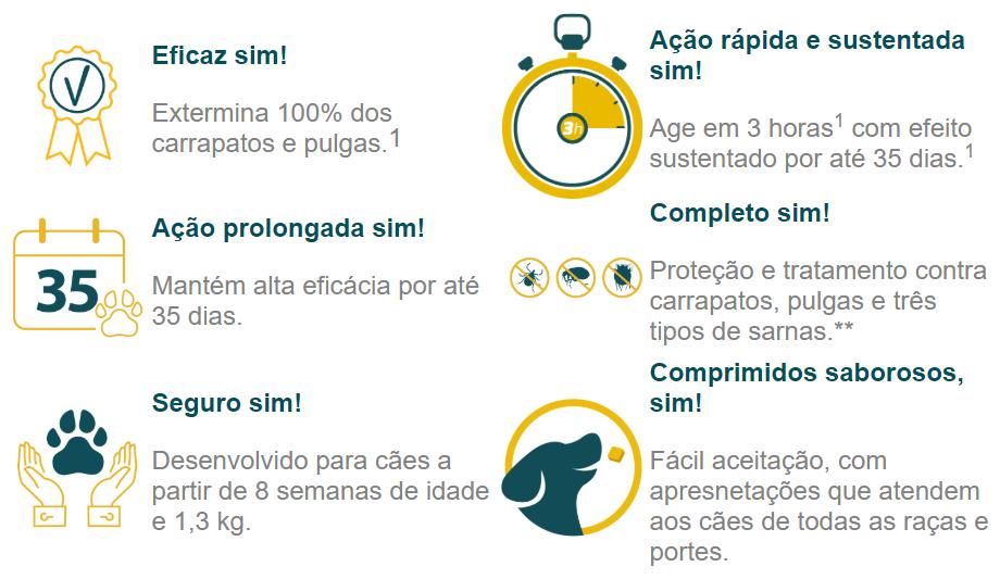 Antipulgas Zoetis Simparic 40 mg para Cães 10,1 a 20 Kg C/3 Comprimidos