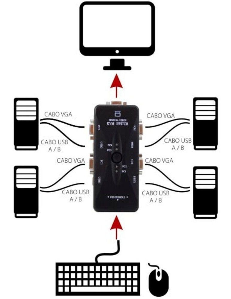 ADAPTADOR/CABO | CHAVEADOR KVM 4 SAÍDAS VGA | KVM41UA