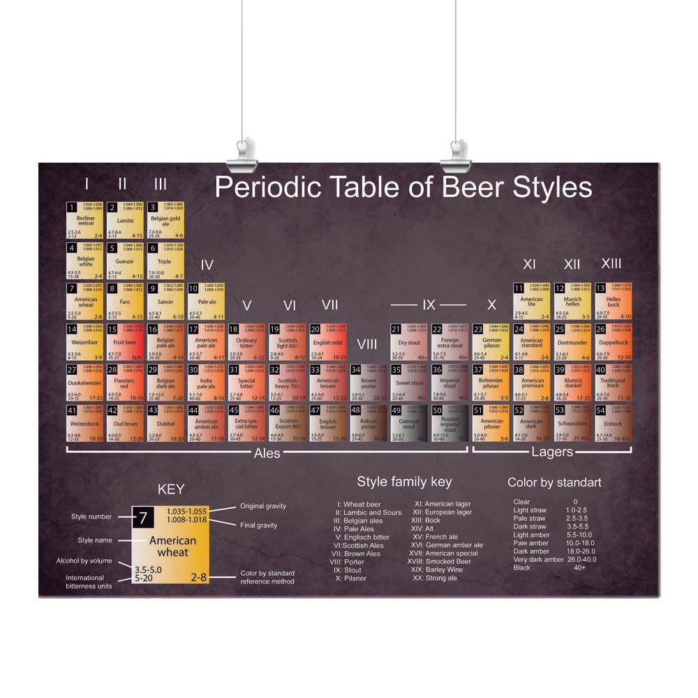 Pôster - Cerveja Tabela Periódica
