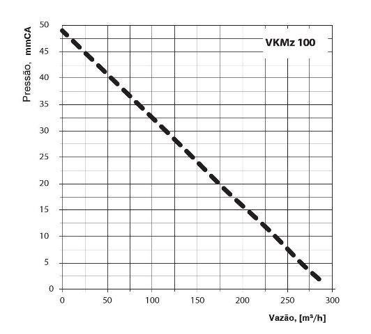 Exaustor Inline Vents VKMZ 100 tipo Centrífugo -220v