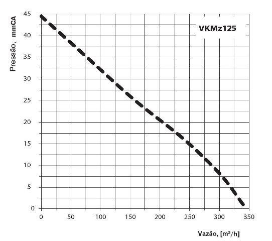 Exaustor Inline Vents VKMZ 125 tipo Centrífugo -220v