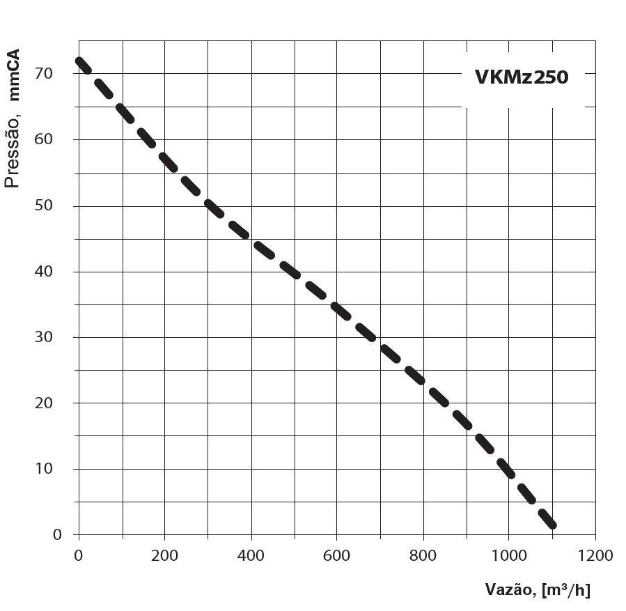 Exaustor Inline Vents VKMZ 250 tipo Centrífugo -220v