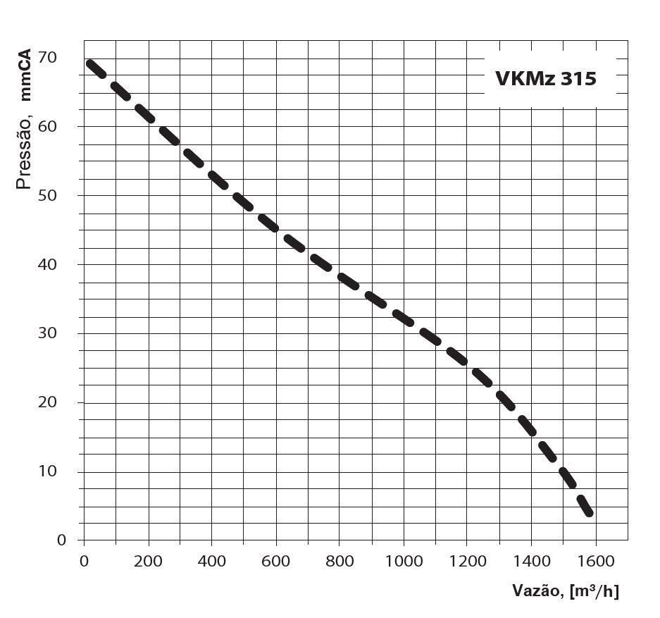 Exaustor Inline Vents VKMZ 315 tipo Centrífugo -220v