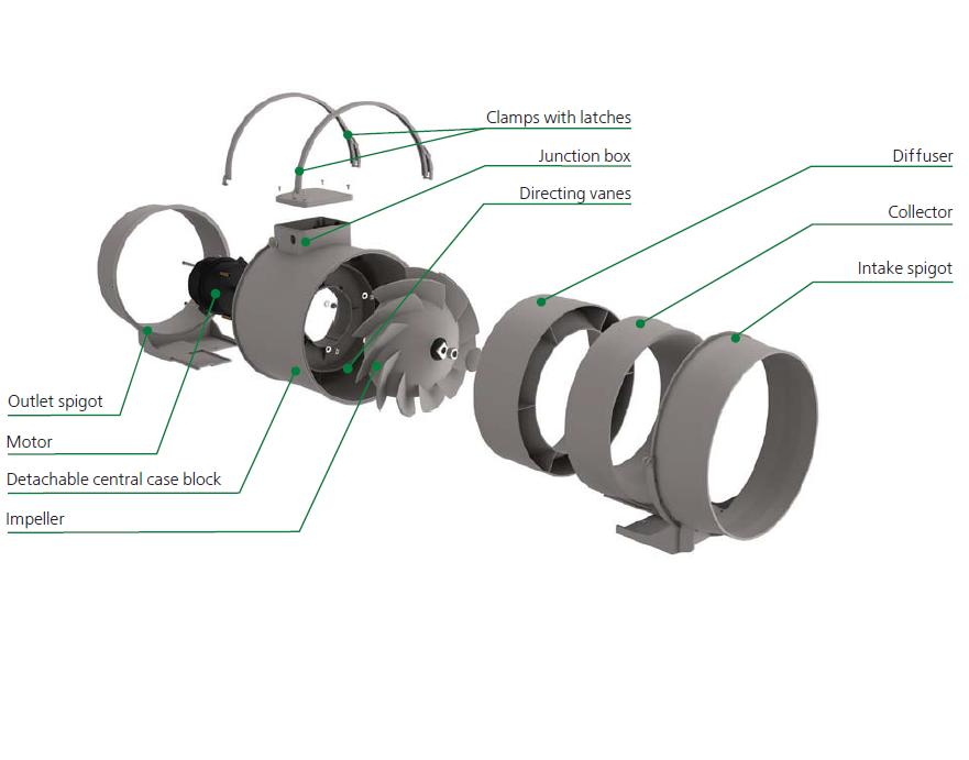 Ventilador TT PRO 250