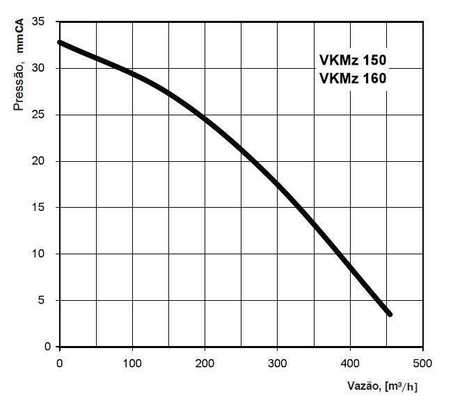 Ventilador VKMZ 150