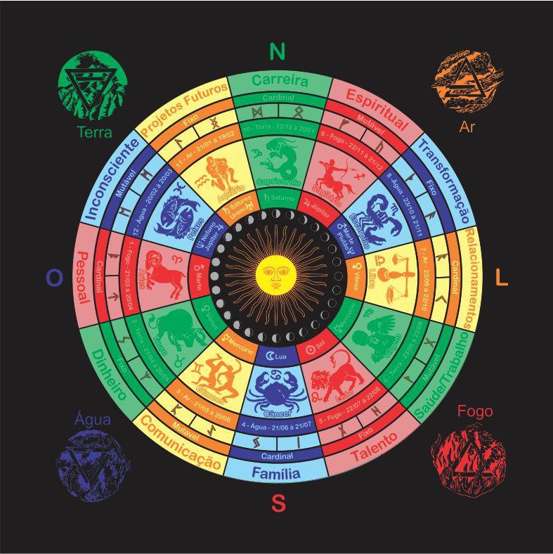 Mandala Astrológica Zodiacal