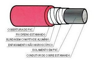4pcs Cabo Telefonia Interfonia 2 Pares 100mts Ci Blindado Seguem 04 Rolos Com 100mts Cada