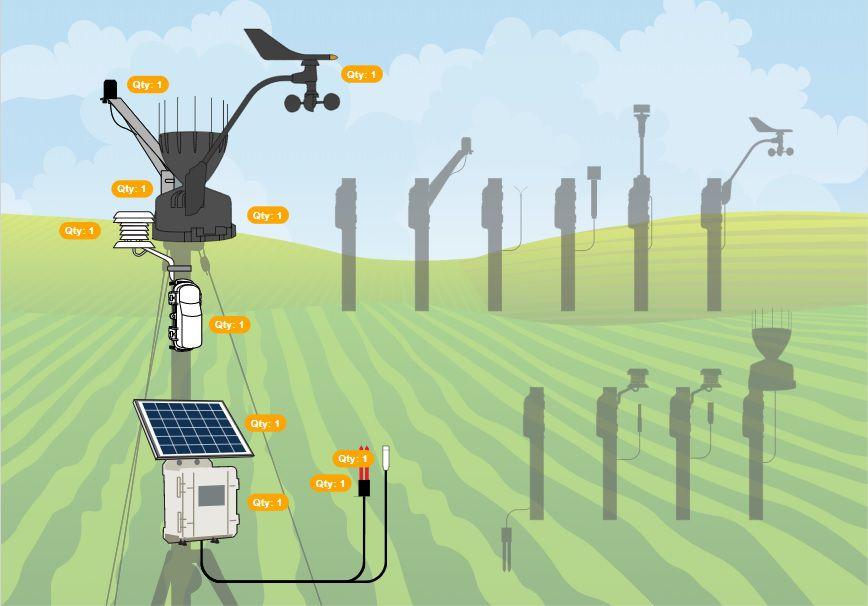 Estação Agricultura Irrigada com entrada sensores remotos Onset Hobo