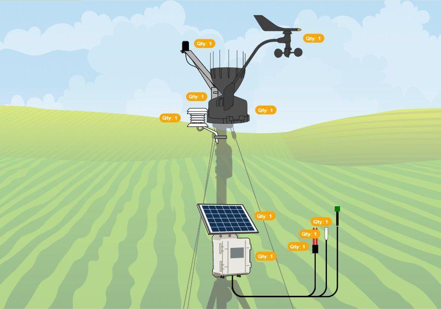 Estação Irrigação WiFi Onset HOBO