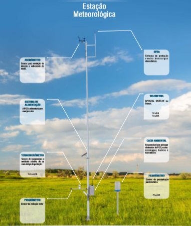 Estação Meteorológica DualBase